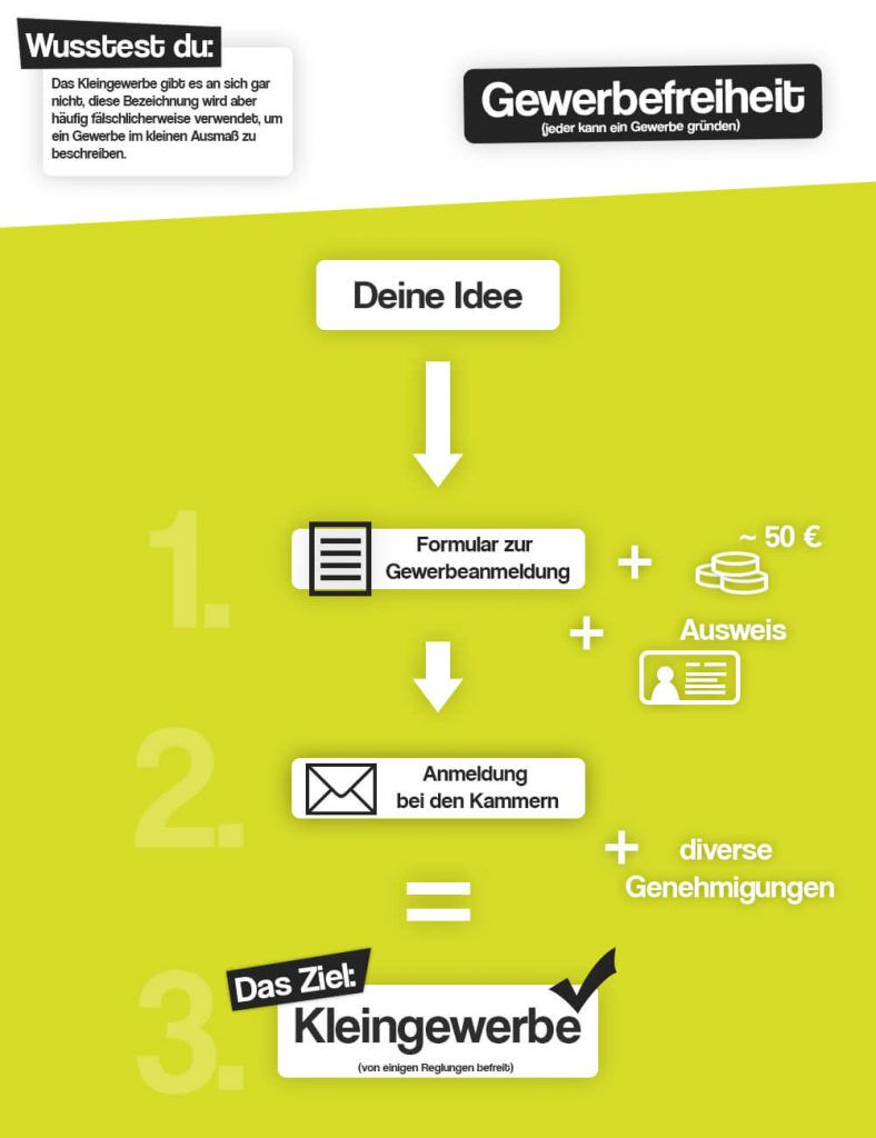 Kleingewerbe anmelden Infografik