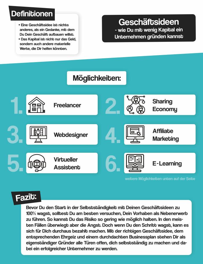 Infografik Geschäftsideen
